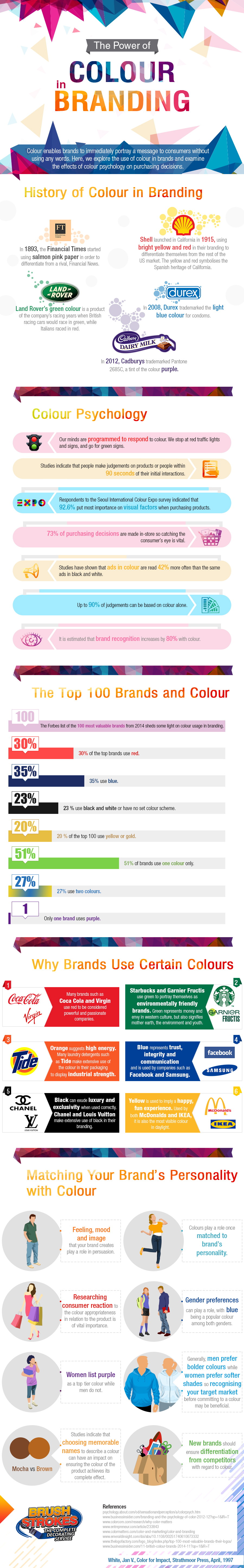Power of Colour in Branding Infographic